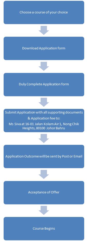 Admission Steps